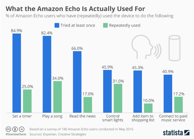 Infographic: What the Amazon Echo Is Actually Used For | Statista